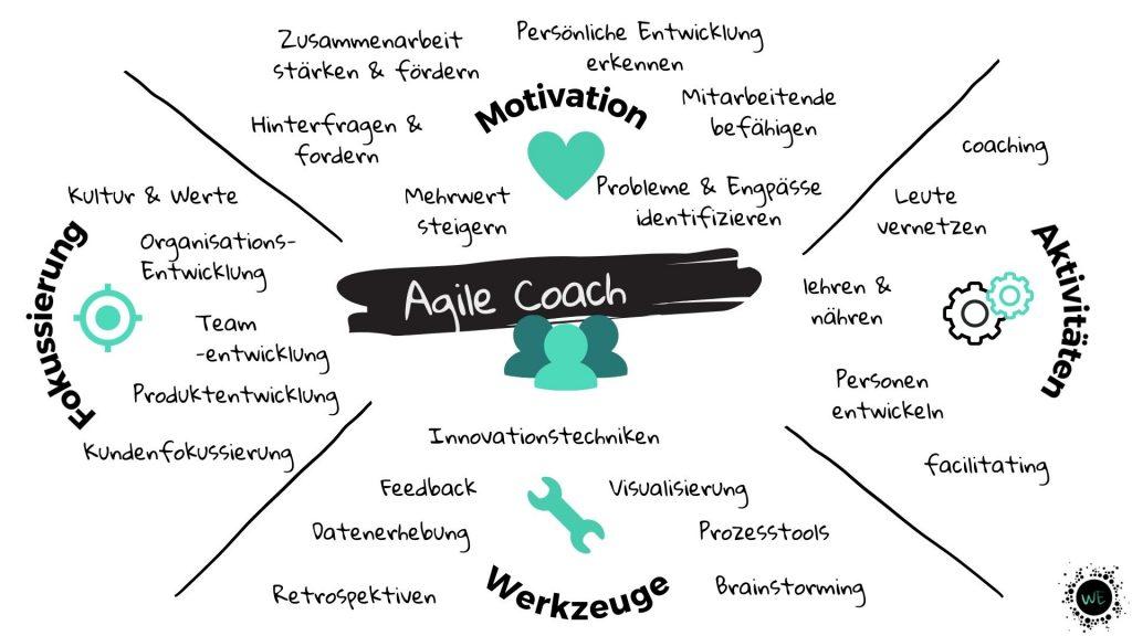 Agile Coach - was ist das?
